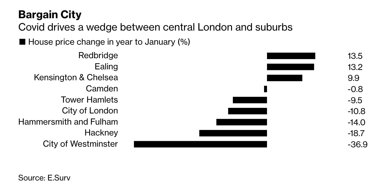 London City Report